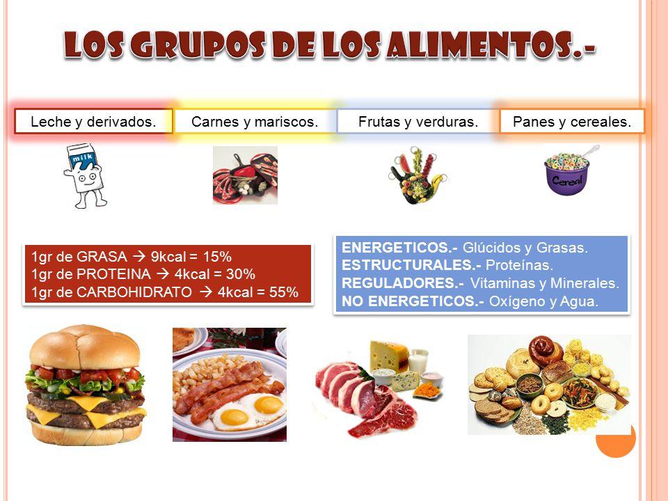 Leche y derivados.Carnes y mariscos.Frutas y verduras.Panes y cereales. 1gr de GRASA  9kcal = 15% 1gr de PROTEINA  4kcal = 30% 1gr de CARBOHIDRATO 