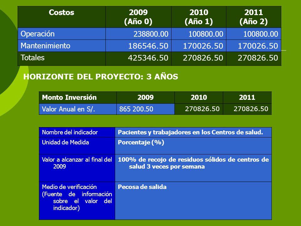Costos2009 (Año 0) 2010 (Año 1) 2011 (Año 2) Operación238800.00100800.00 Mantenimiento 186546.50170026.50 Totales 425346.50270826.50 HORIZONTE DEL PROYECTO: 3 AÑOS Monto Inversión200920102011 Valor Anual en S/.865 200.50 270826.50 Nombre del indicadorPacientes y trabajadores en los Centros de salud.