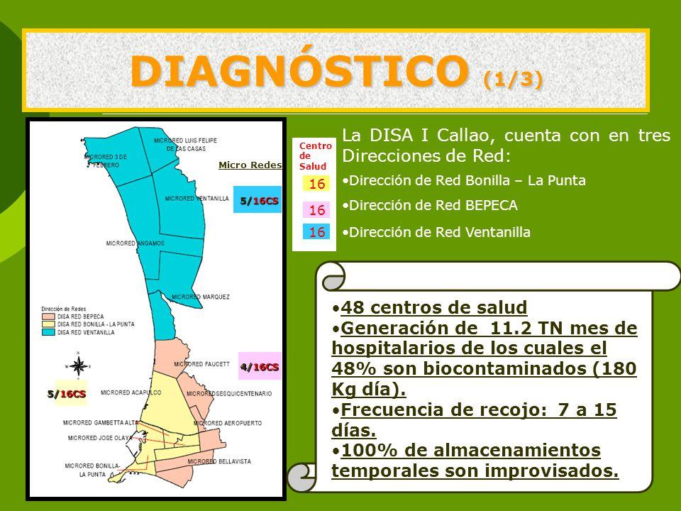 DIAGNÓSTICO (1/3) La DISA I Callao, cuenta con en tres Direcciones de Red: Dirección de Red Bonilla – La Punta Dirección de Red BEPECA Dirección de Red Ventanilla 16 5/16CS Micro Redes Centro de Salud 4/16CS 5/16CS 48 centros de salud Generación de 11.2 TN mes de hospitalarios de los cuales el 48% son biocontaminados (180 Kg día).