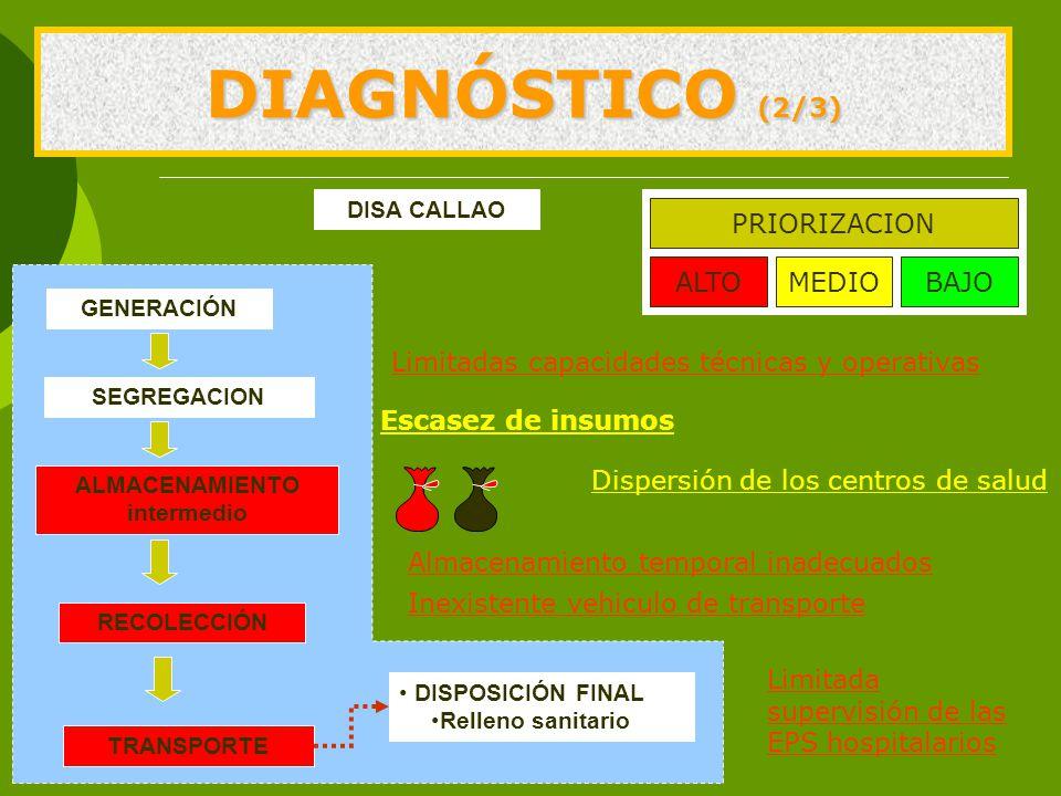 DIAGNÓSTICO (2/3) GENERACIÓN SEGREGACION ALMACENAMIENTO intermedio DISPOSICIÓN FINAL Relleno sanitario RECOLECCIÓN TRANSPORTE PRIORIZACION ALTOMEDIOBAJO Escasez de insumos Almacenamiento temporal inadecuados DISA CALLAO Limitadas capacidades técnicas y operativas Inexistente vehiculo de transporte Limitada supervisión de las EPS hospitalarios Dispersión de los centros de salud