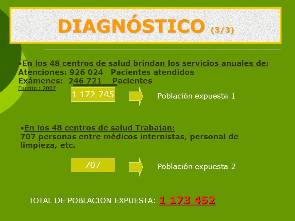 DIAGNÓSTICO (3/3) En los 48 centros de salud brindan los servicios anuales de: Atenciones: 926 024 Pacientes atendidos Exámenes: 246 721 Pacientes Fuente : 2007 1 172 745 Población expuesta 1 En los 48 centros de salud Trabajan: 707 personas entre médicos internistas, personal de limpieza, etc.