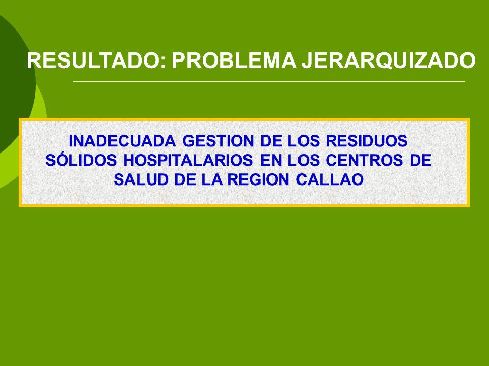 INADECUADA GESTION DE LOS RESIDUOS SÓLIDOS HOSPITALARIOS EN LOS CENTROS DE SALUD DE LA REGION CALLAO RESULTADO: PROBLEMA JERARQUIZADO