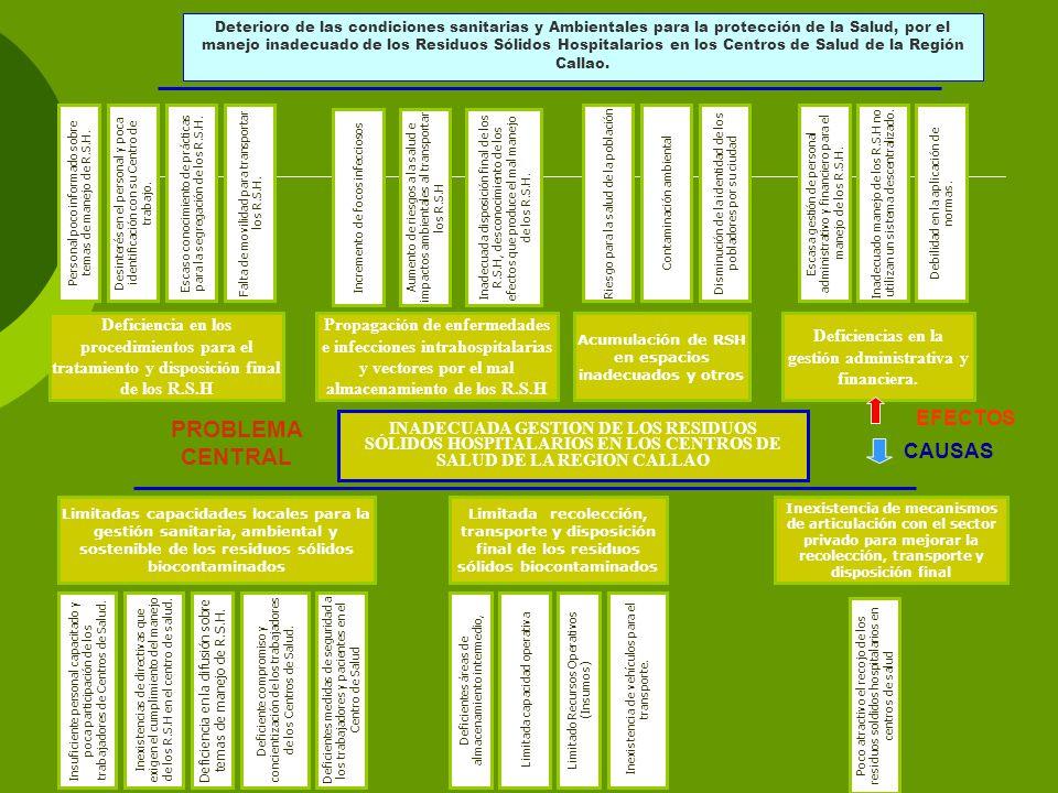 INADECUADA GESTION DE LOS RESIDUOS SÓLIDOS HOSPITALARIOS EN LOS CENTROS DE SALUD DE LA REGION CALLAO PROBLEMA CENTRAL Limitadas capacidades locales para la gestión sanitaria, ambiental y sostenible de los residuos sólidos biocontaminados Limitada recolección, transporte y disposición final de los residuos sólidos biocontaminados Inexistencia de mecanismos de articulación con el sector privado para mejorar la recolección, transporte y disposición final Deficiencia en la difusión sobre temas de manejo de R.S.H.