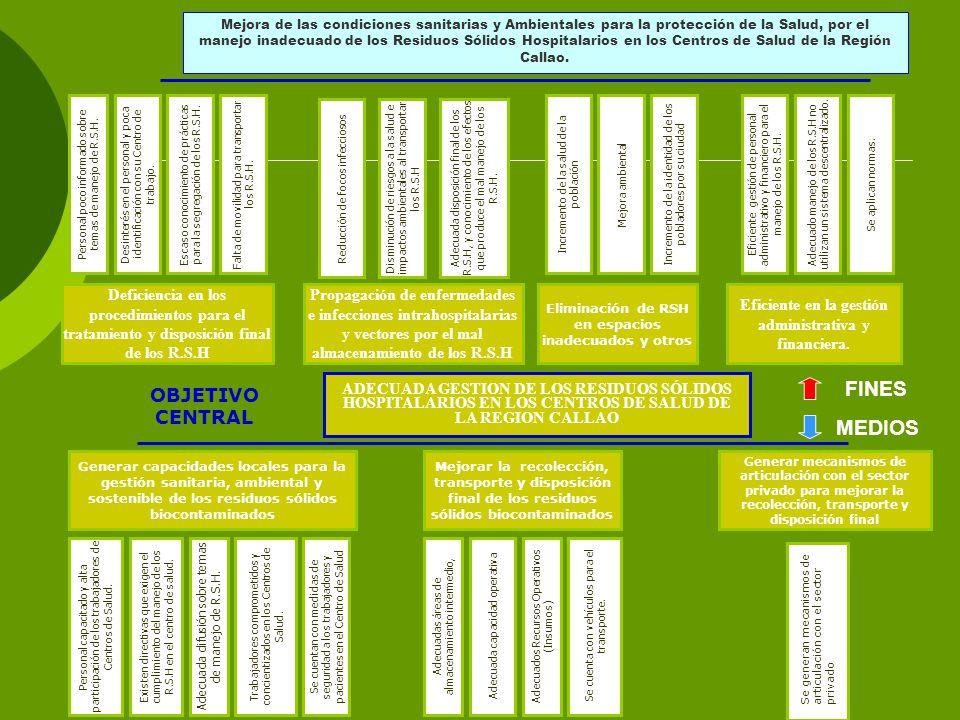 ADECUADA GESTION DE LOS RESIDUOS SÓLIDOS HOSPITALARIOS EN LOS CENTROS DE SALUD DE LA REGION CALLAO Generar capacidades locales para la gestión sanitaria, ambiental y sostenible de los residuos sólidos biocontaminados Mejorar la recolección, transporte y disposición final de los residuos sólidos biocontaminados Generar mecanismos de articulación con el sector privado para mejorar la recolección, transporte y disposición final Adecuada difusión sobre temas de manejo de R.S.H.