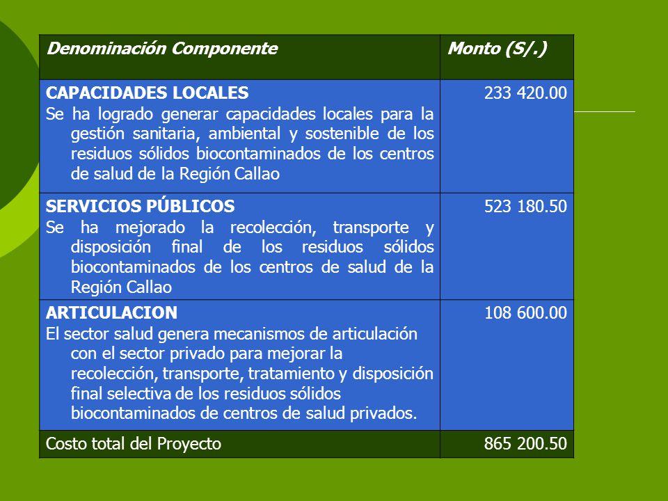 Denominación ComponenteMonto (S/.) CAPACIDADES LOCALES Se ha logrado generar capacidades locales para la gestión sanitaria, ambiental y sostenible de los residuos sólidos biocontaminados de los centros de salud de la Región Callao 233 420.00 SERVICIOS PÚBLICOS Se ha mejorado la recolección, transporte y disposición final de los residuos sólidos biocontaminados de los centros de salud de la Región Callao 523 180.50 ARTICULACION El sector salud genera mecanismos de articulación con el sector privado para mejorar la recolección, transporte, tratamiento y disposición final selectiva de los residuos sólidos biocontaminados de centros de salud privados.