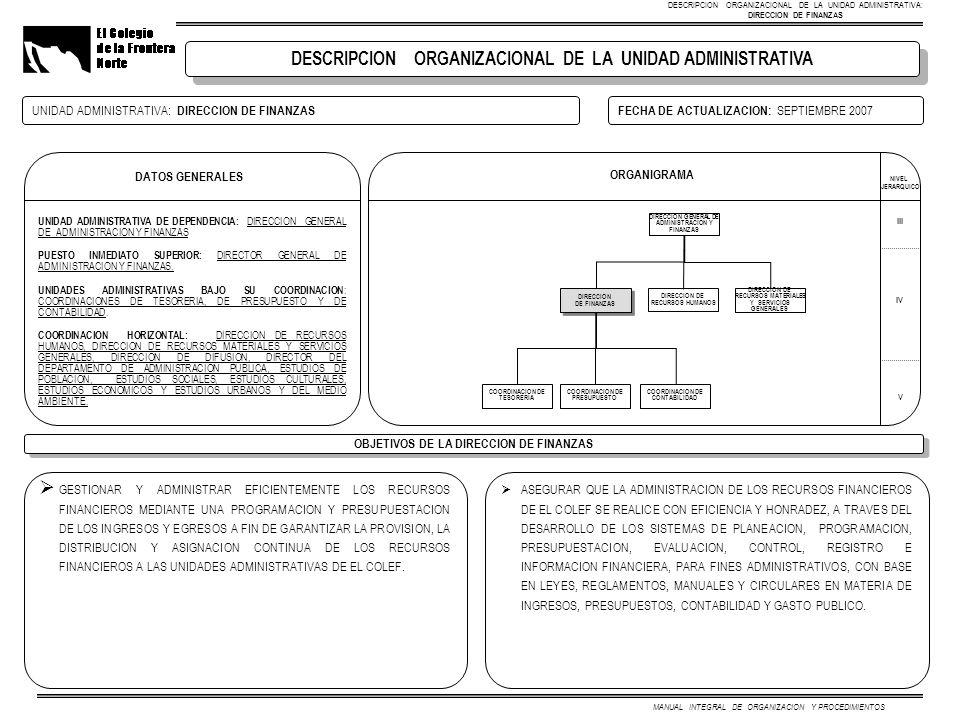 MANUAL INTEGRAL DE ORGANIZACION Y PROCEDIMIENTOS UNIDAD ADMINISTRATIVA: DIRECCION DE FINANZASFECHA DE ACTUALIZACION: SEPTIEMBRE 2007 UNIDAD ADMINISTRA