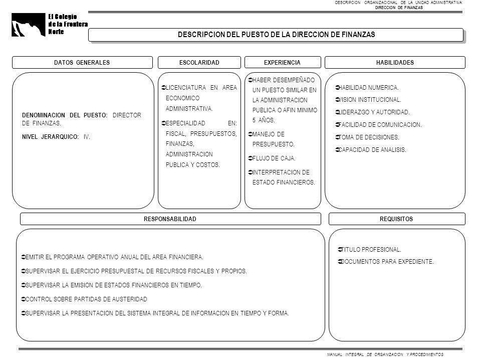 MANUAL INTEGRAL DE ORGANIZACION Y PROCEDIMIENTOS DATOS GENERALESESCOLARIDADHABILIDADES DENOMINACION DEL PUESTO: DIRECTOR DE FINANZAS. NIVEL JERARQUICO