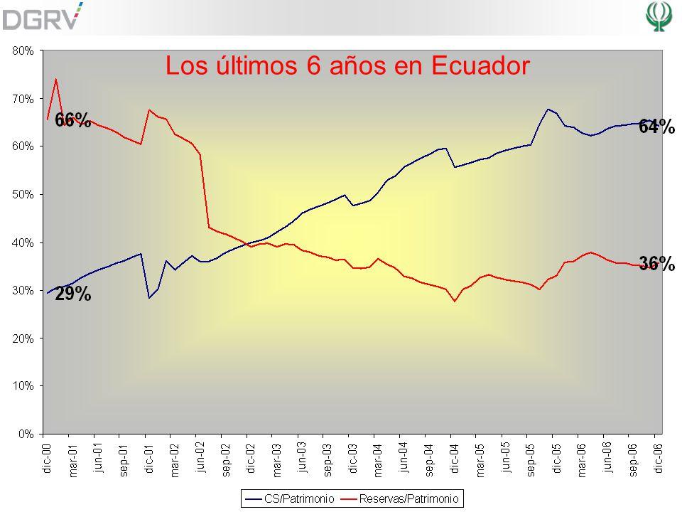 ley de cooperativas en ecuador: