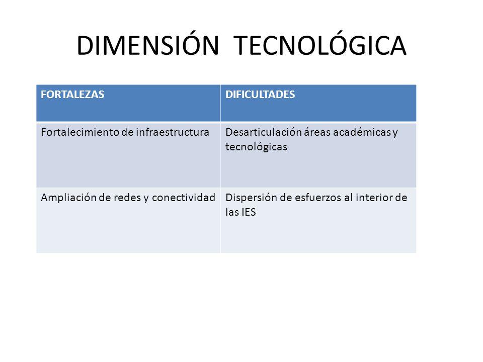 DIMENSIÓN TECNOLÓGICA FORTALEZASDIFICULTADES Fortalecimiento de infraestructuraDesarticulación áreas académicas y tecnológicas Ampliación de redes y conectividadDispersión de esfuerzos al interior de las IES