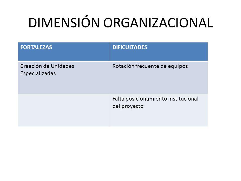 DIMENSIÓN ORGANIZACIONAL FORTALEZASDIFICULTADES Creación de Unidades Especializadas Rotación frecuente de equipos Falta posicionamiento institucional del proyecto