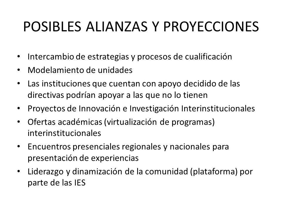 POSIBLES ALIANZAS Y PROYECCIONES Intercambio de estrategias y procesos de cualificación Modelamiento de unidades Las instituciones que cuentan con apoyo decidido de las directivas podrían apoyar a las que no lo tienen Proyectos de Innovación e Investigación Interinstitucionales Ofertas académicas (virtualización de programas) interinstitucionales Encuentros presenciales regionales y nacionales para presentación de experiencias Liderazgo y dinamización de la comunidad (plataforma) por parte de las IES