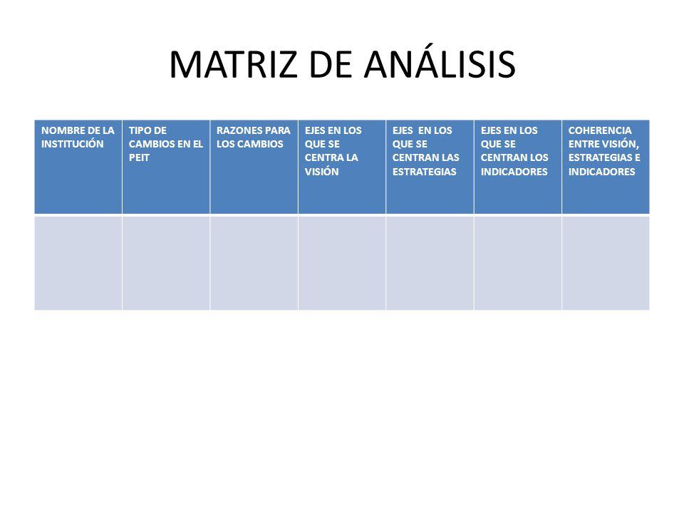 MATRIZ DE ANÁLISIS NOMBRE DE LA INSTITUCIÓN TIPO DE CAMBIOS EN EL PEIT RAZONES PARA LOS CAMBIOS EJES EN LOS QUE SE CENTRA LA VISIÓN EJES EN LOS QUE SE CENTRAN LAS ESTRATEGIAS EJES EN LOS QUE SE CENTRAN LOS INDICADORES COHERENCIA ENTRE VISIÓN, ESTRATEGIAS E INDICADORES