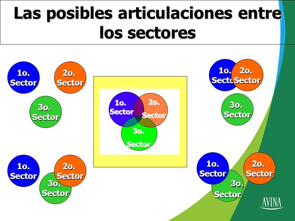 Las posibles articulaciones entre los sectores 3o.Sector 1o.Sector2o.Sector 3o.Sector 1o.Sector2o.Sector 3o.
