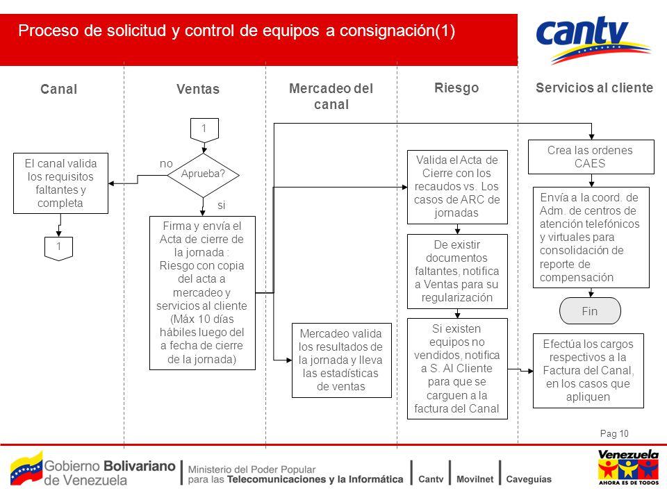 Pag 10 Proceso de solicitud y control de equipos a consignación(1) Ventas Servicios al cliente Canal Mercadeo del canal 1 Aprueba.