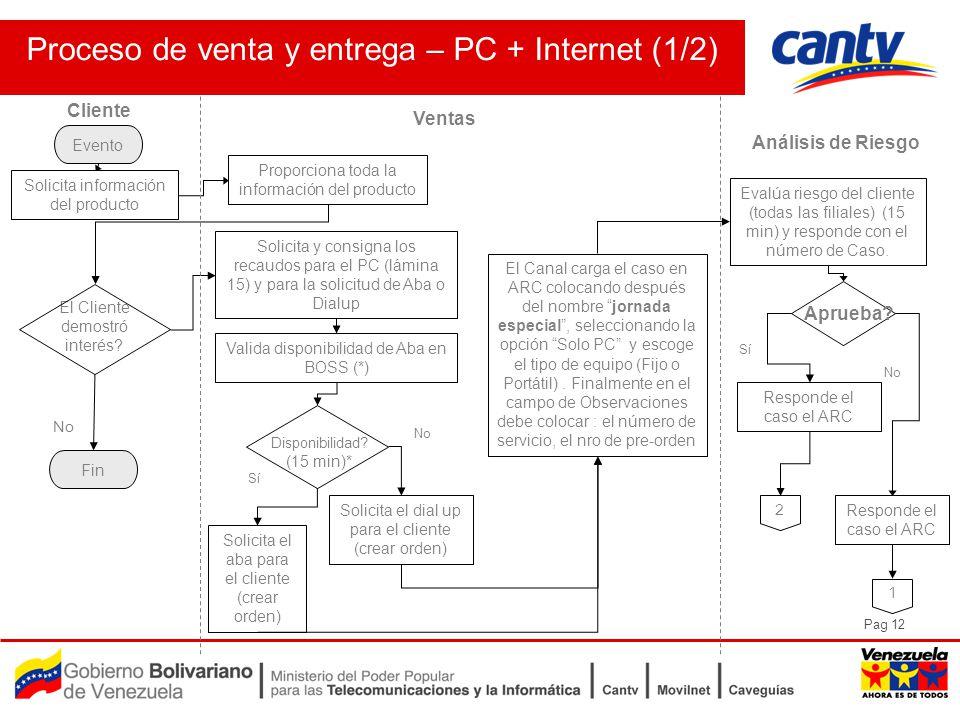 Pag 12 Proceso de venta y entrega – PC + Internet (1/2) Ventas Análisis de Riesgo Cliente Solicita información del producto Proporciona toda la información del producto Evento Disponibilidad.