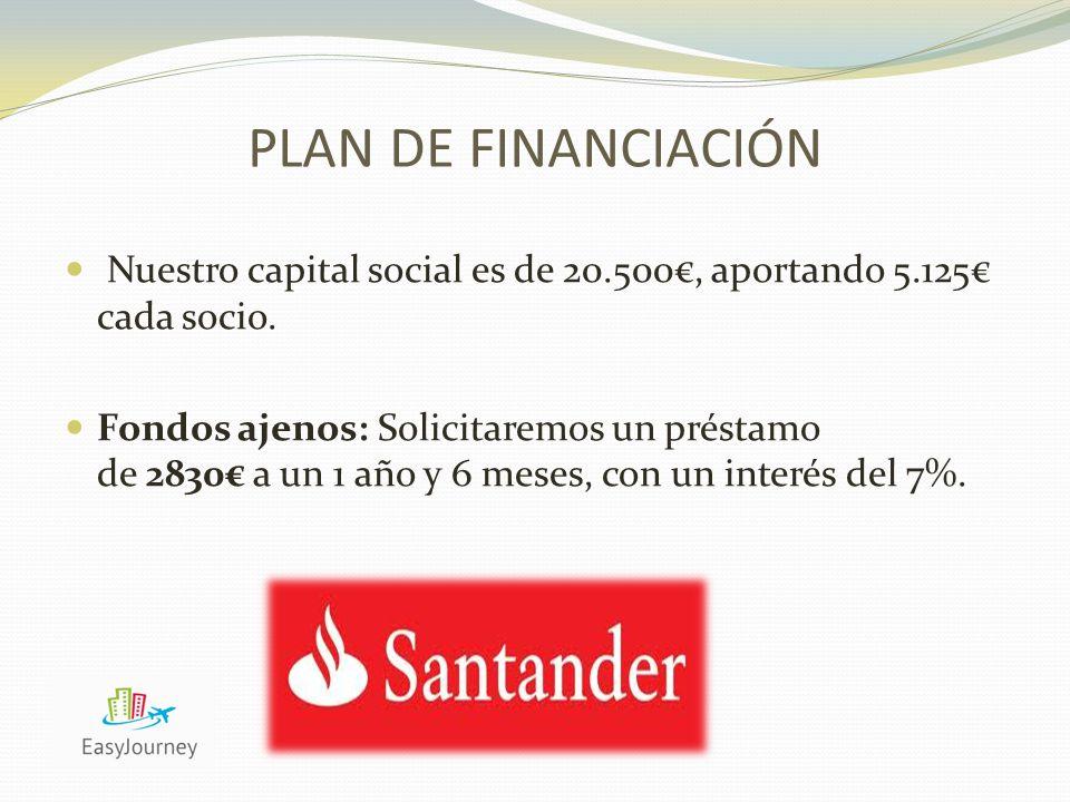 Nuestro capital social es de 20.500€, aportando 5.125€ cada socio.