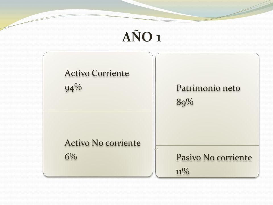 Activo Corriente 94% Activo No corriente 6% Patrimonio neto 89% Pasivo No corriente 11% AÑO 1