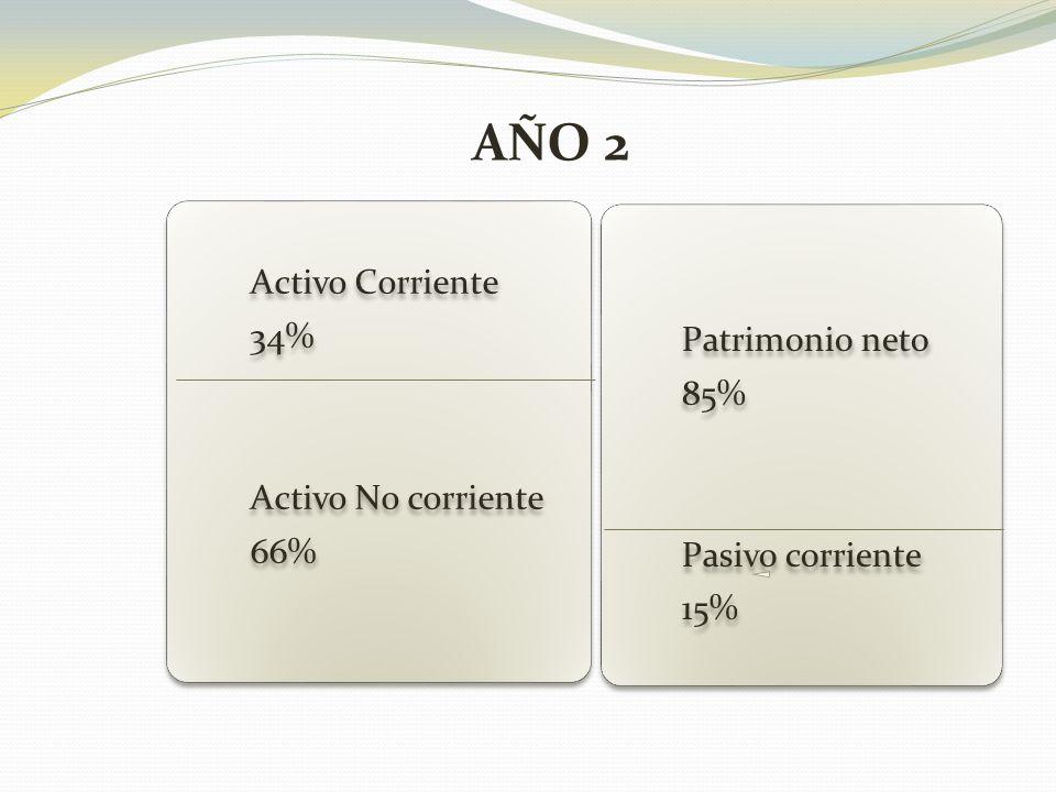 Activo Corriente 34% Activo No corriente 66% Patrimonio neto 85% Pasivo corriente 15% AÑO 2