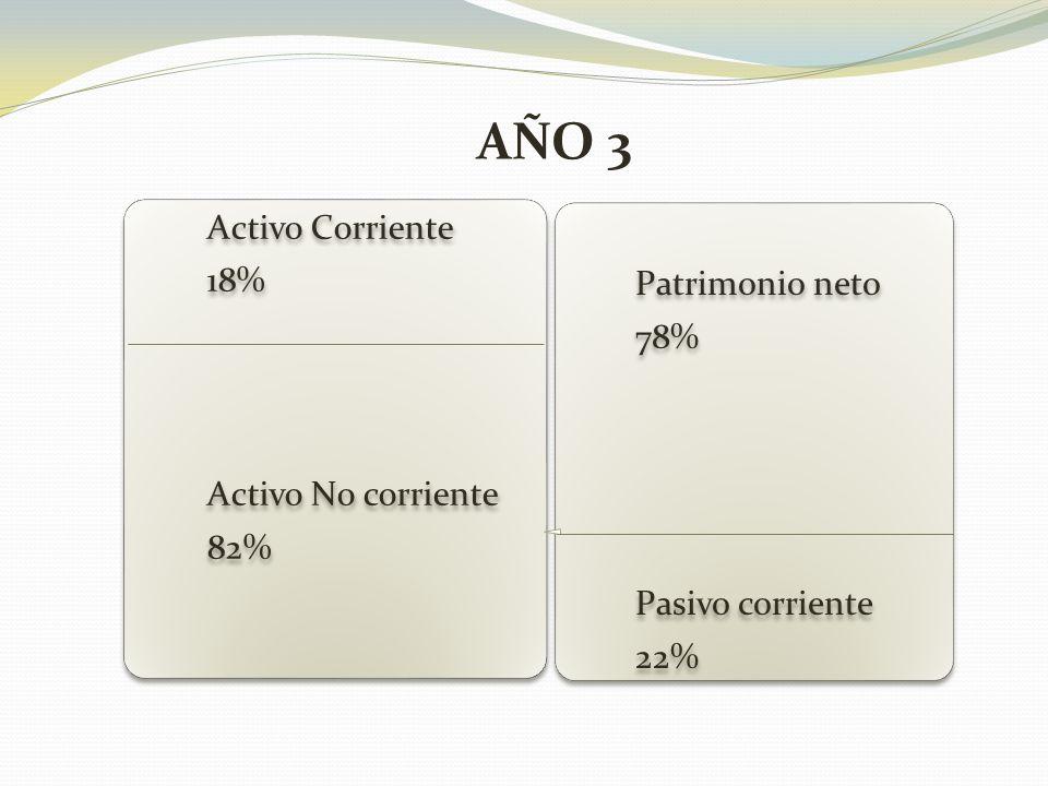 Activo Corriente 18% Activo No corriente 82% Patrimonio neto 78% Pasivo corriente 22% AÑO 3