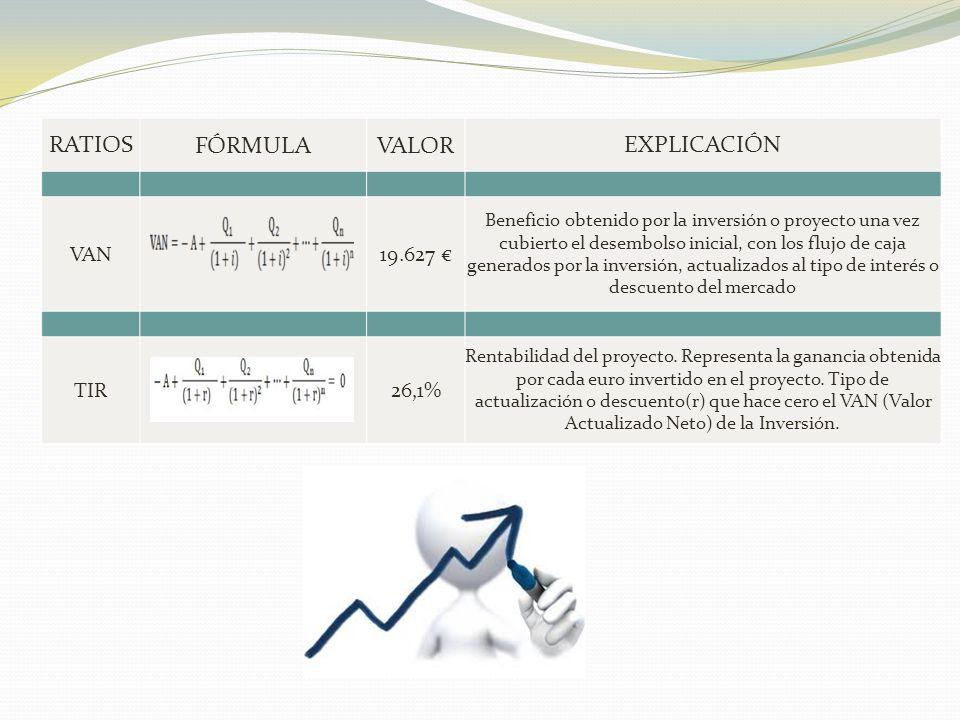 RATIOSFÓRMULAVALOREXPLICACIÓN VAN19.627 € Beneficio obtenido por la inversión o proyecto una vez cubierto el desembolso inicial, con los flujo de caja generados por la inversión, actualizados al tipo de interés o descuento del mercado TIR26,1% Rentabilidad del proyecto.