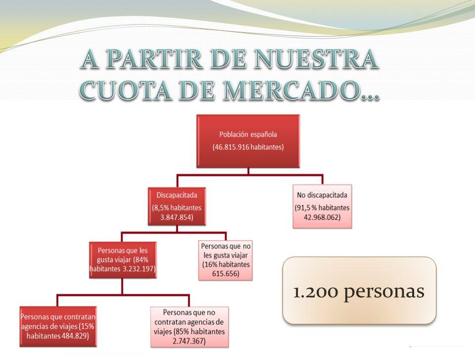 Activo Corriente 35% Activo No corriente 65% Patrimonio neto 89% Pasivo No corriente 11% AÑO 0