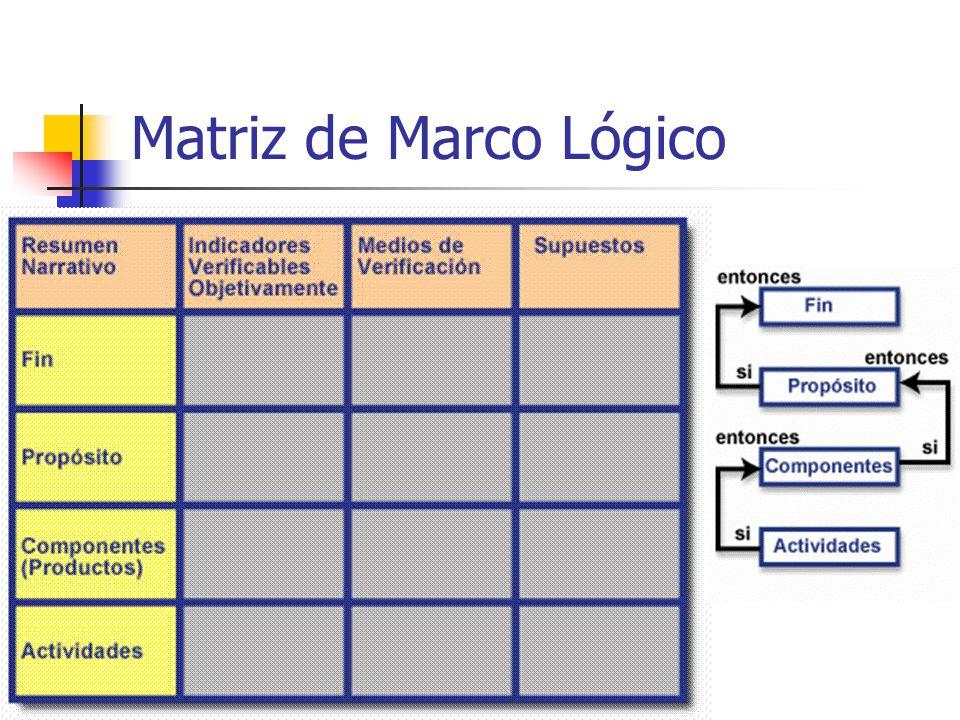 La Matriz de Marco Lógico. ¿Qué es la MML? Uso de la MML En todas ...