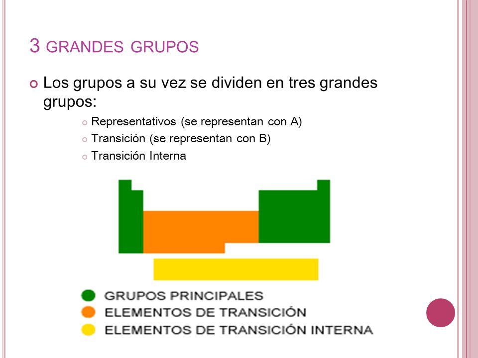 Tabla peridica ppt video online descargar 5 3 grandes grupos los grupos a su vez se dividen en tres grandes grupos representativos se representan con a transicin se representan con b urtaz Image collections