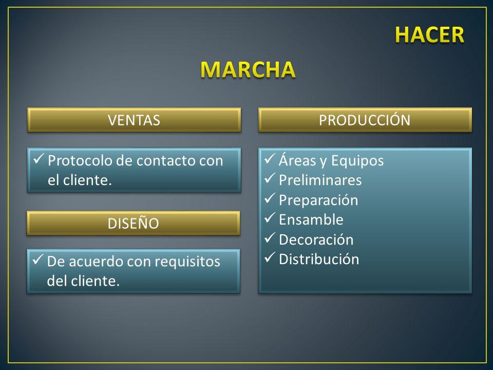 VENTAS Protocolo de contacto con el cliente.