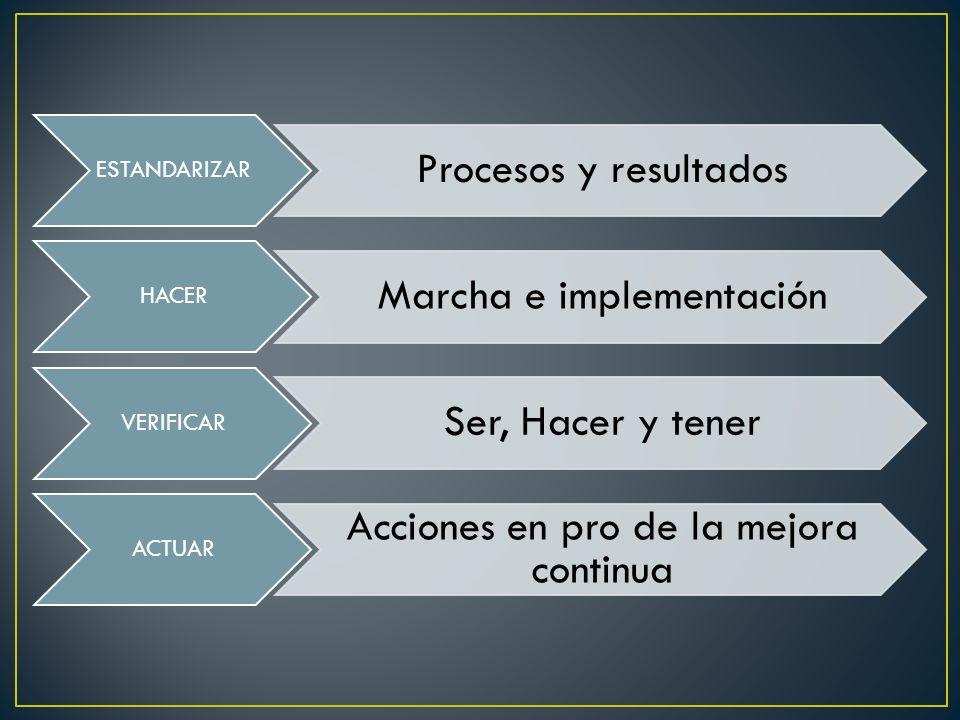 ESTANDARIZAR Procesos y resultados HACER Marcha e implementación VERIFICAR Ser, Hacer y tener ACTUAR Acciones en pro de la mejora continua