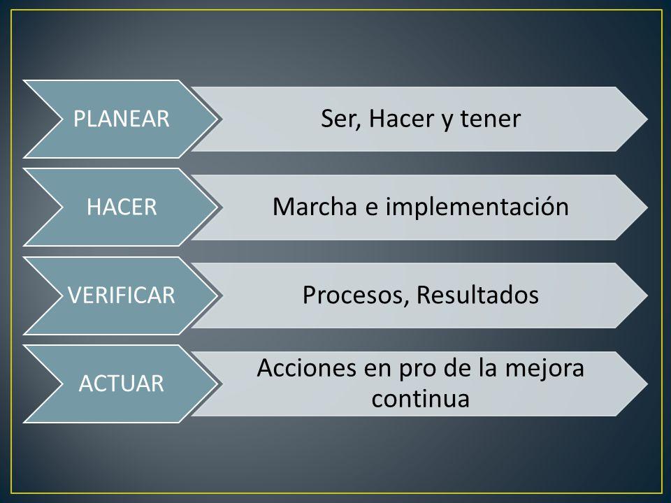 PLANEAR Ser, Hacer y tener HACER Marcha e implementación VERIFICAR Procesos, Resultados ACTUAR Acciones en pro de la mejora continua