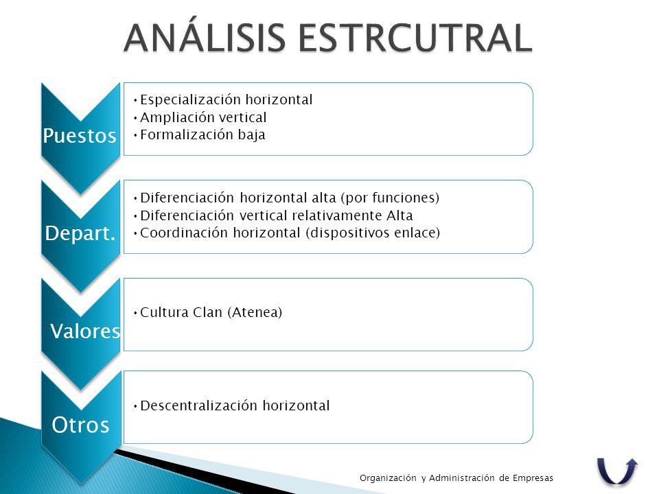Organización y Administración de Empresas Otros Descentralización horizontal Puestos Especialización horizontal Ampliación vertical Formalización baja