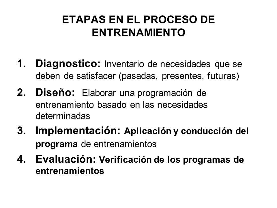 PROCESO DE ENTRENAMIENTO Necesidades a satisfacer Diagnostico de La situación Objetivos de la organización.