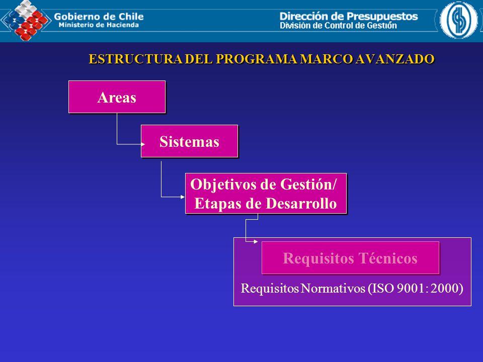 ESTRUCTURA DEL PROGRAMA MARCO AVANZADO Areas Sistemas Objetivos de Gestión/ Etapas de Desarrollo Objetivos de Gestión/ Etapas de Desarrollo Requisitos Técnicos Requisitos Normativos (ISO 9001: 2000)