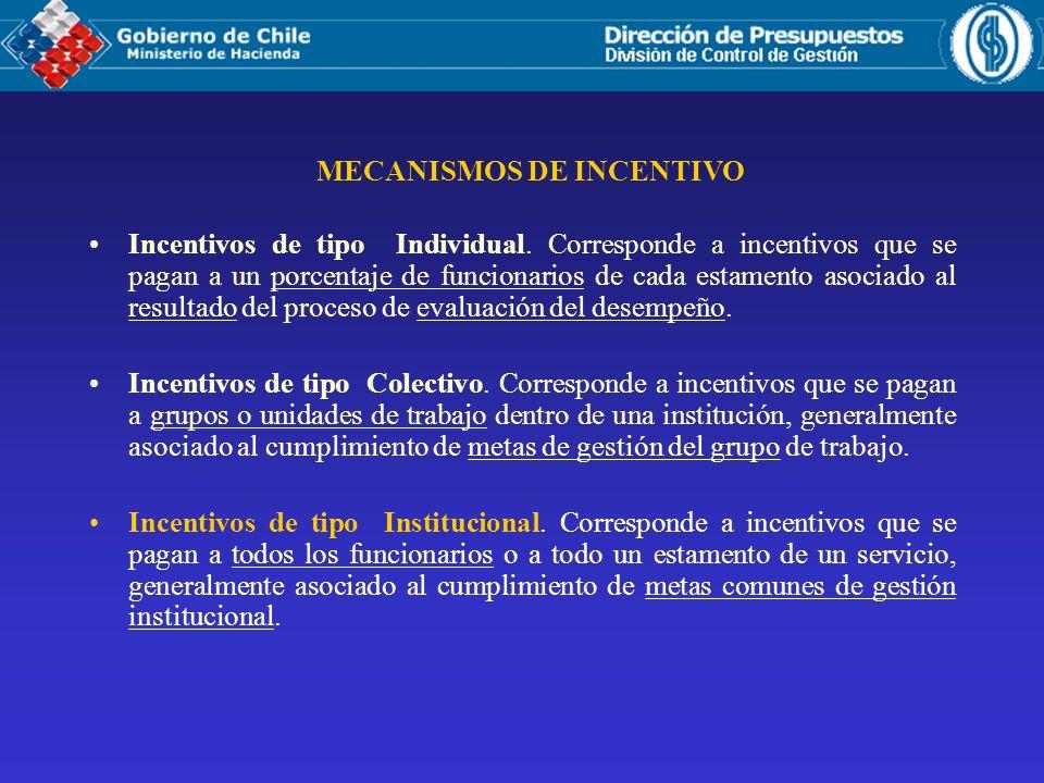 Incentivos de tipo Individual.
