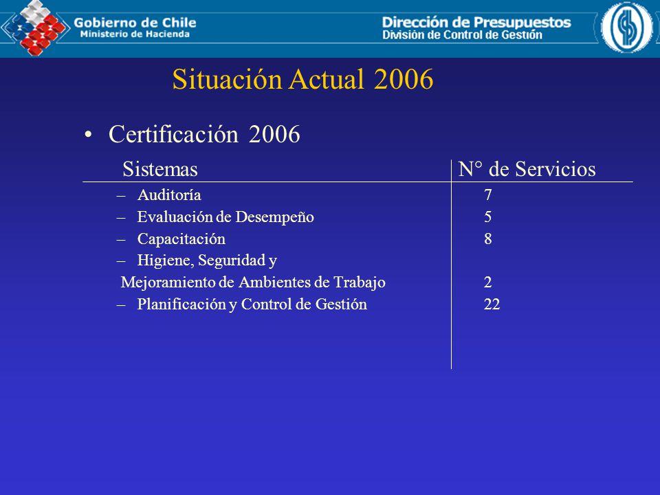 Certificación 2006 Sistemas N° de Servicios –Auditoría 7 –Evaluación de Desempeño 5 –Capacitación 8 –Higiene, Seguridad y Mejoramiento de Ambientes de Trabajo 2 –Planificación y Control de Gestión 22 Situación Actual 2006