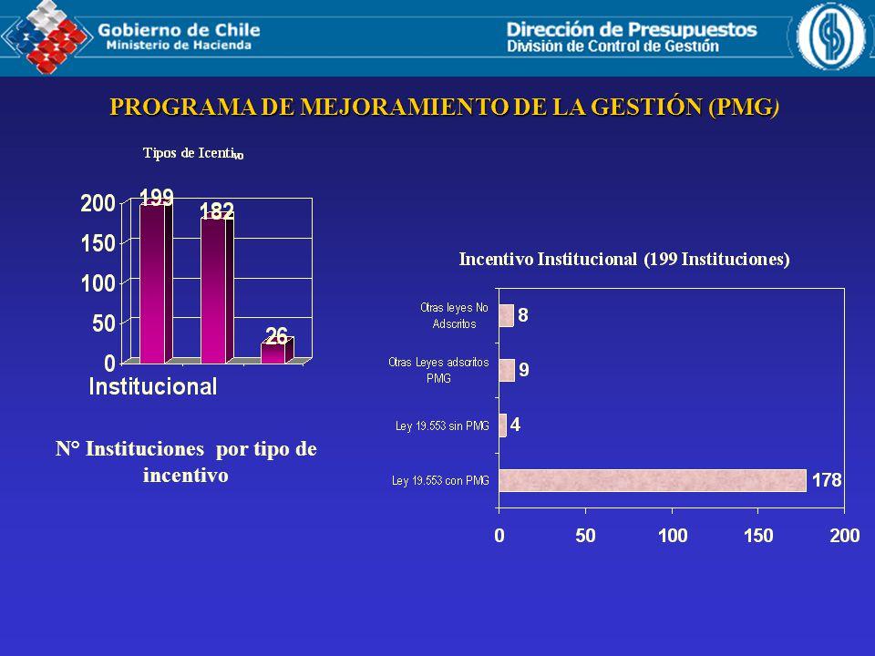 PROGRAMA DE MEJORAMIENTO DE LA GESTIÓN (PMG PROGRAMA DE MEJORAMIENTO DE LA GESTIÓN (PMG ) N° Instituciones por tipo de incentivo