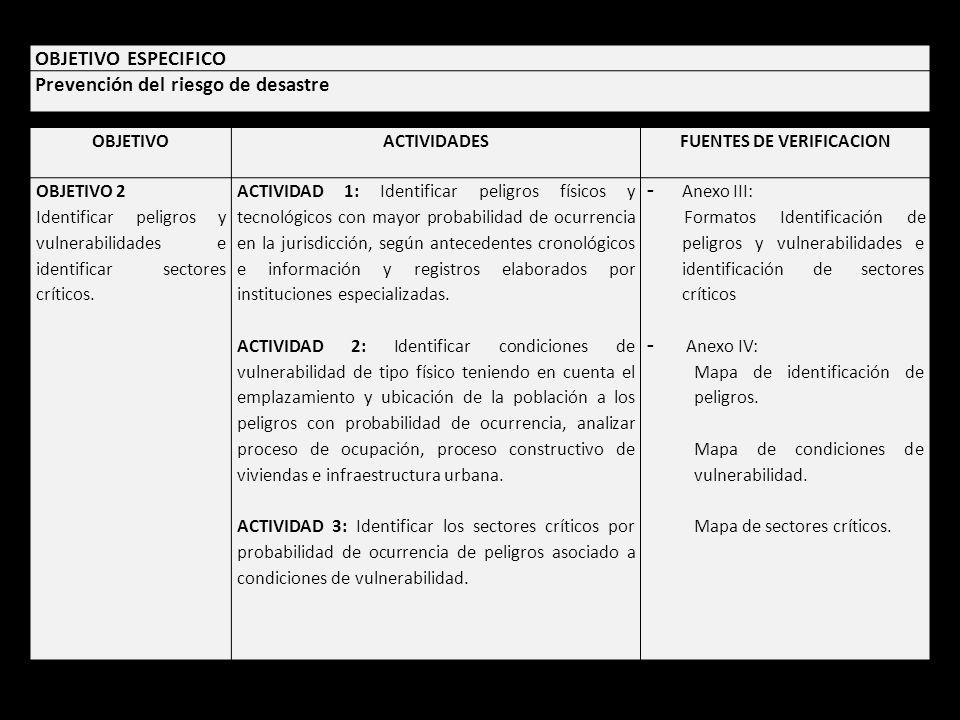 OBJETIVOACTIVIDADESFUENTES DE VERIFICACION OBJETIVO 2 Identificar peligros y vulnerabilidades e identificar sectores críticos.