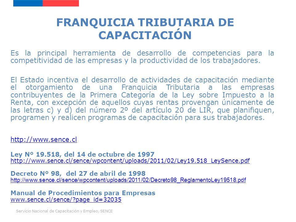 Servicio Nacional de Capacitación y Empleo, SENCE Ley sobre Impuesto a la Renta Nº 824, del 31.12.1974.
