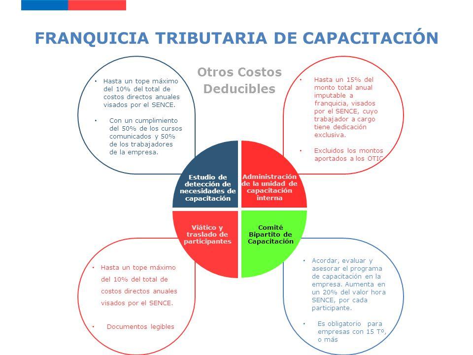 Servicio Nacional de Capacitación y Empleo, SENCE ESTUDIO DE DETECCIÓN DE NECESIDADES Objetivo: Determinar sus principales requerimientos de capacitación.
