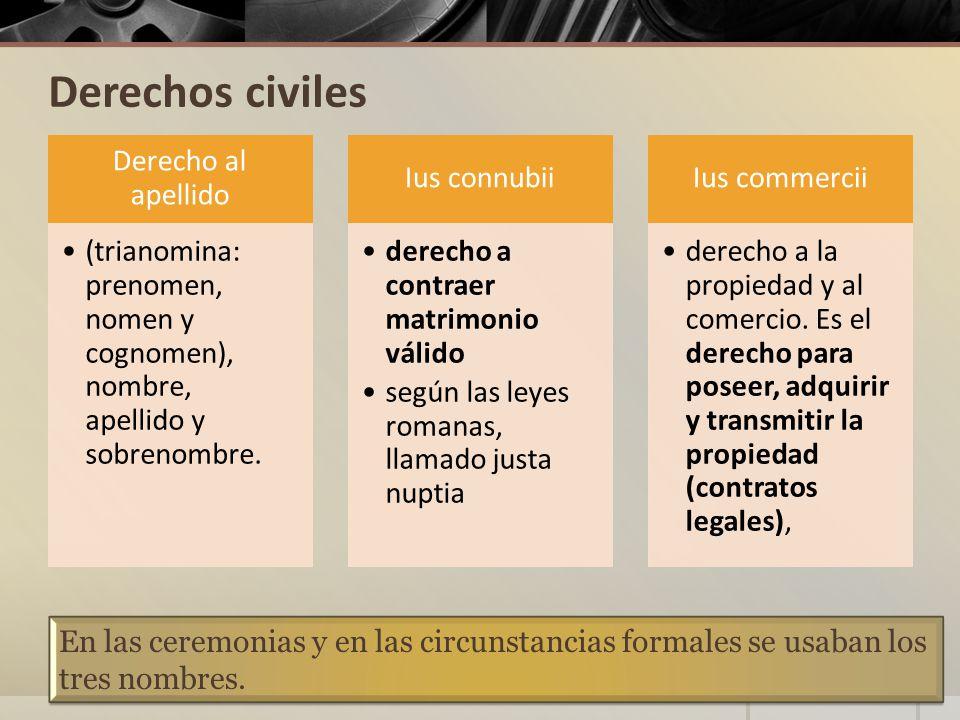 Derechos civiles Derecho al apellido (trianomina: prenomen, nomen y cognomen), nombre, apellido y sobrenombre.