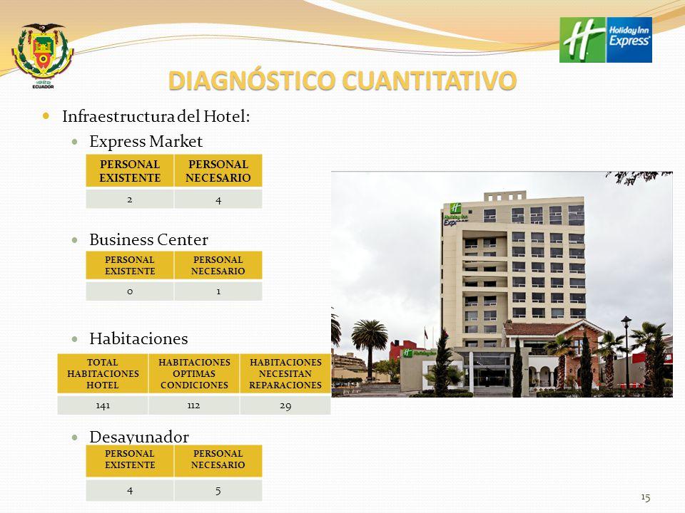 DIAGNÓSTICO CUANTITATIVO Infraestructura del Hotel: Recepción: Dpto.