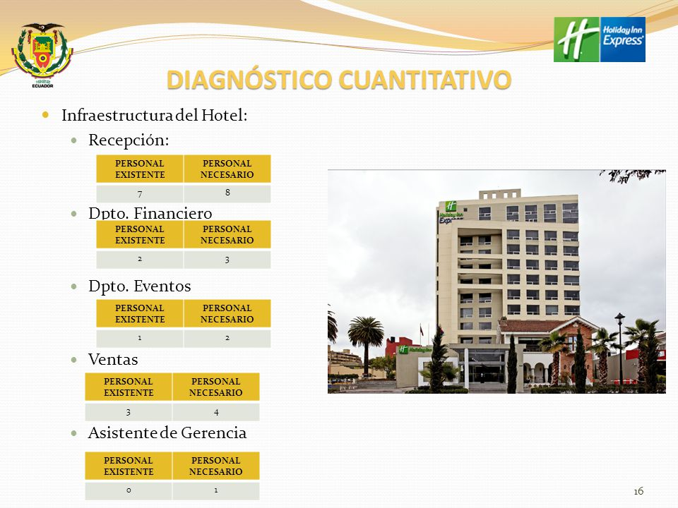 DIAGNÓSTICO CUANTITATIVO Infraestructura del Hotel: Reservas: Mantenimiento Ama de Llaves Talento humano 17 PERSONAL EXISTENTE PERSONAL NECESARIO 11 PERSONAL EXISTENTE PERSONAL NECESARIO 57 PERSONAL EXISTENTE PERSONAL NECESARIO 01 PERSONAL EXISTENTE PERSONAL NECESARIO 814