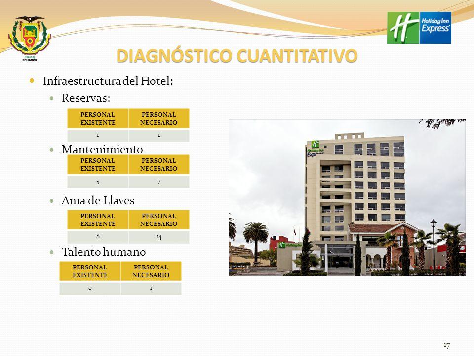 PORCENTAJE DE OCUPACIÓN DEL HOTEL 18