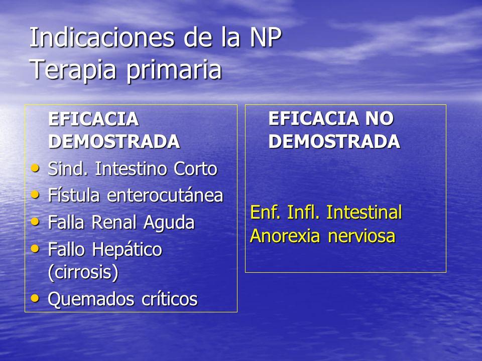 Indicaciones de la NP Terapia primaria EFICACIA DEMOSTRADA Sind. Intestino Corto Sind. Intestino Corto Fístula enterocutánea Fístula enterocutánea Fal