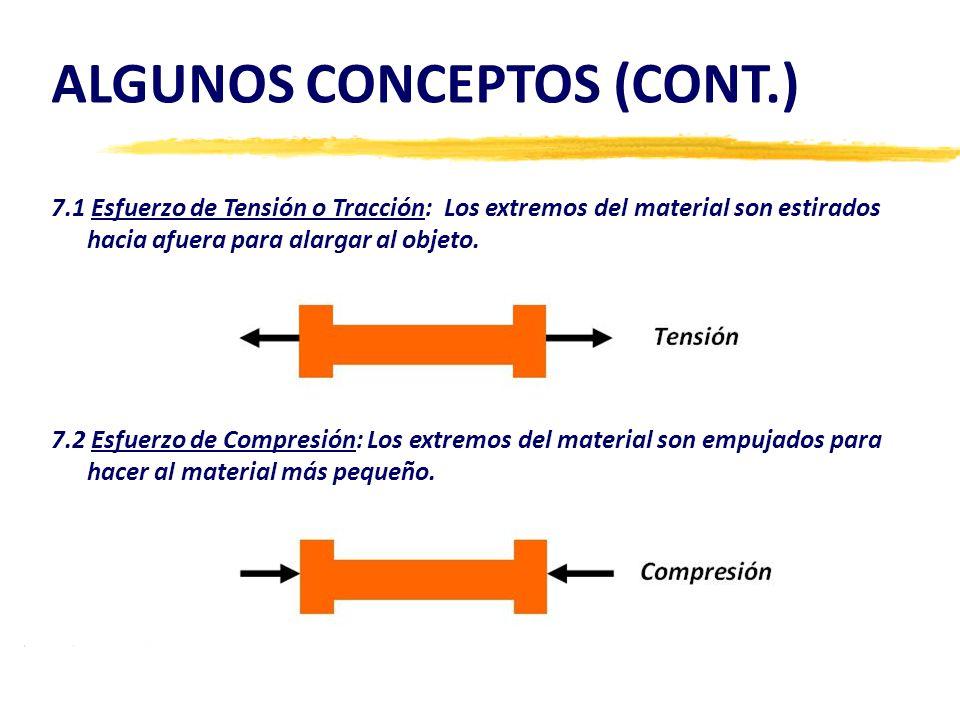 7.1 Esfuerzo de Tensión o Tracción: Los extremos del material son estirados hacia afuera para alargar al objeto.