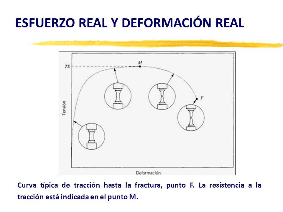 ESFUERZO REAL Y DEFORMACIÓN REAL Curva típica de tracción hasta la fractura, punto F.