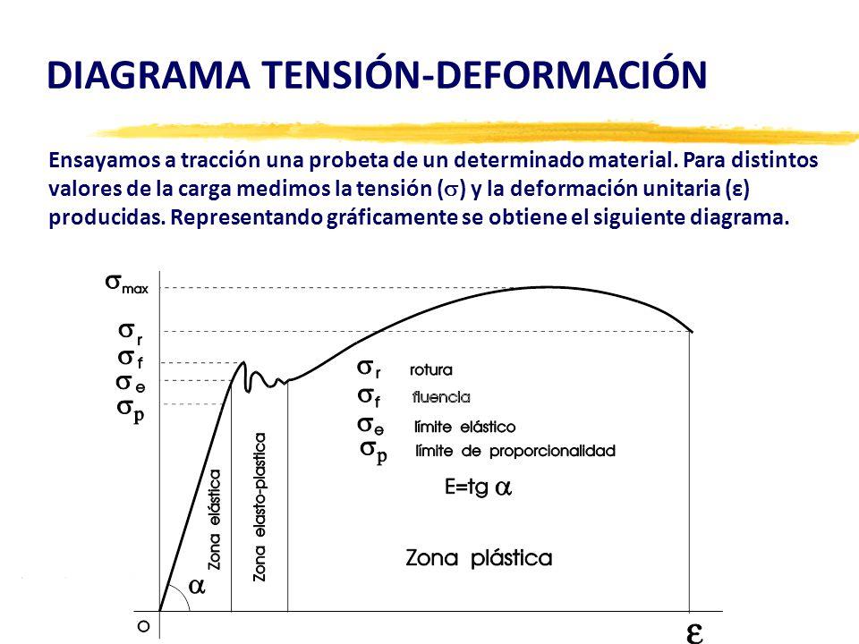 DIAGRAMA TENSIÓN-DEFORMACIÓN Ensayamos a tracción una probeta de un determinado material.