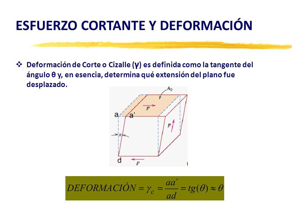  Deformación de Corte o Cizalle ( γ ) es definida como la tangente del ángulo θ y, en esencia, determina qué extensión del plano fue desplazado.