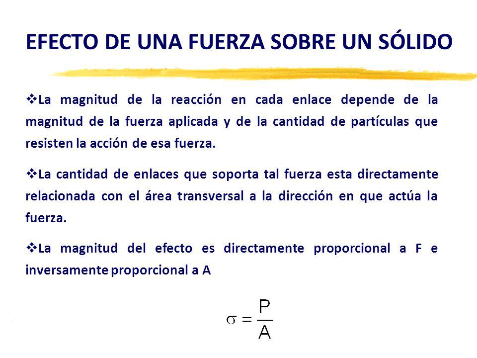 9.Deformación (Unitaria) Elástica Deformación restaurable, debido a un esfuerzo aplicado.