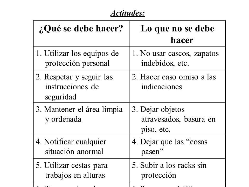 Actitudes: ¿Qué se debe hacer?Lo que no se debe hacer 1.